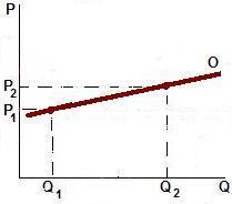 Resultado de imagen para grafica relativamente elastica de la oferta
